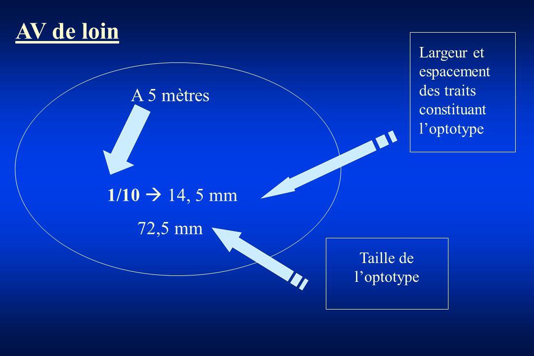 AV de loin A 5 mètres 1/10  14, 5 mm 72,5 mm Largeur et espacement