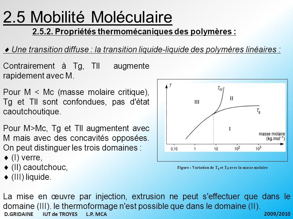 Figure : Variation de Tg et Tll avec la masse molaire