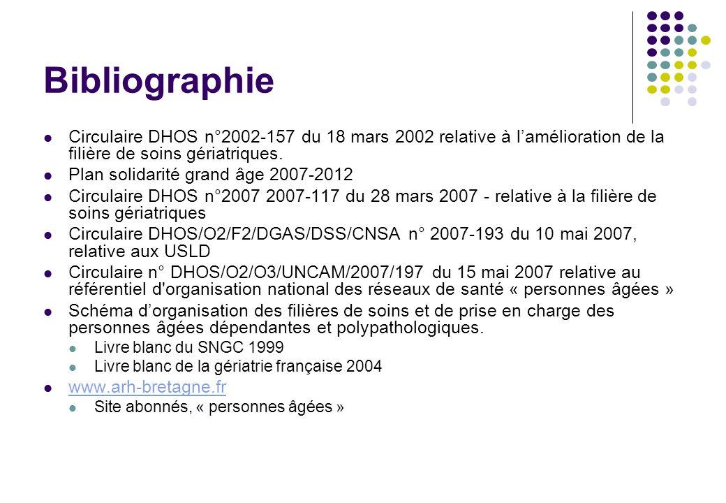 BibliographieCirculaire DHOS n°2002-157 du 18 mars 2002 relative à l'amélioration de la filière de soins gériatriques.
