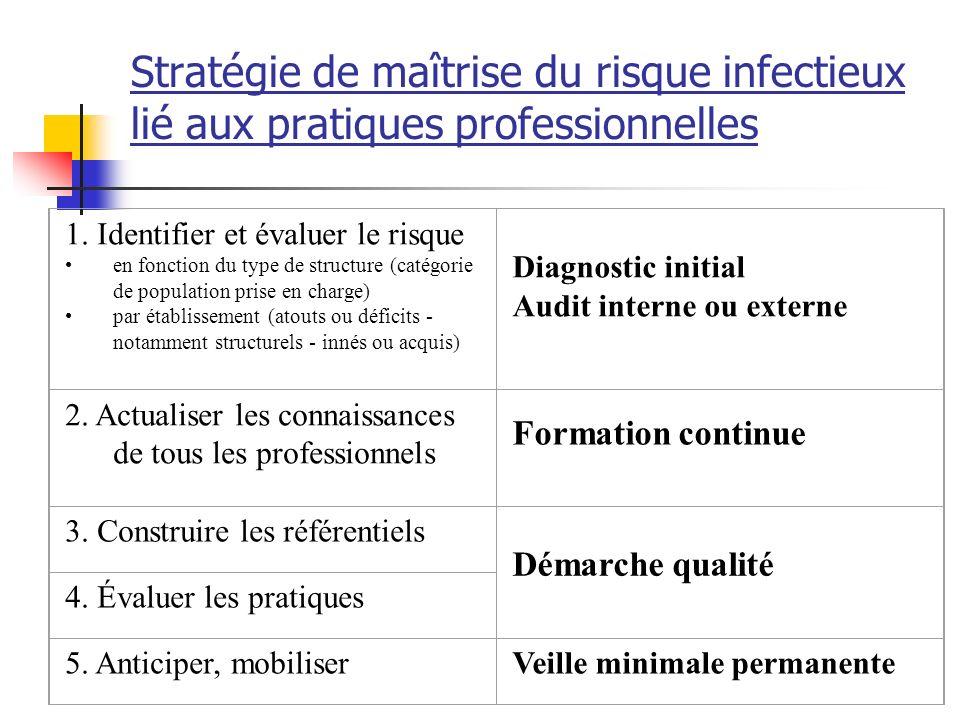 Stratégie de maîtrise du risque infectieux lié aux pratiques professionnelles