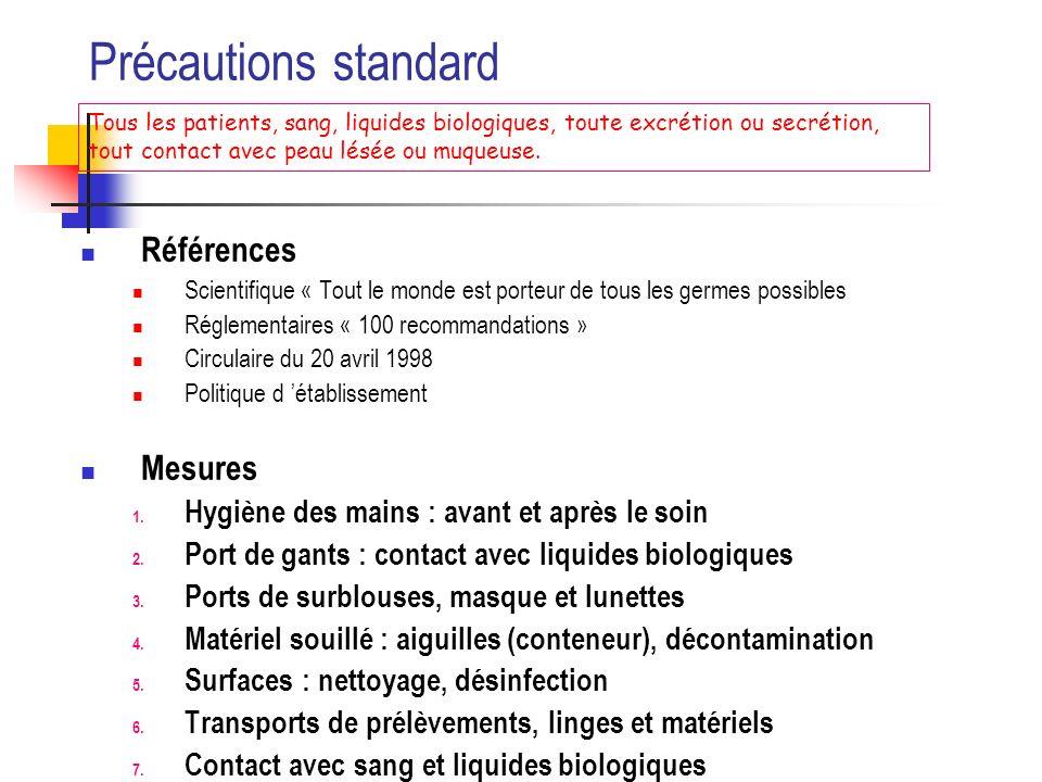Précautions standard Références Mesures