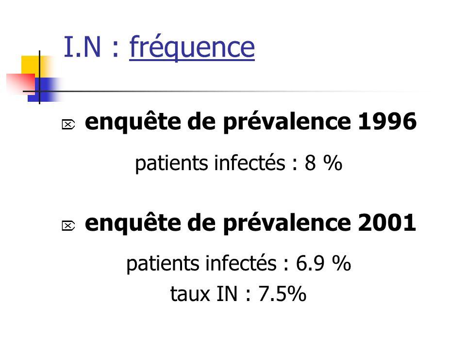 I.N : fréquence enquête de prévalence 1996 enquête de prévalence 2001