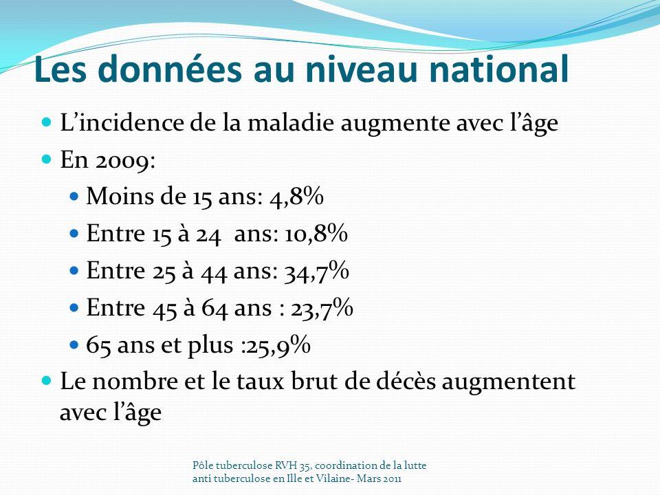 Les données au niveau national