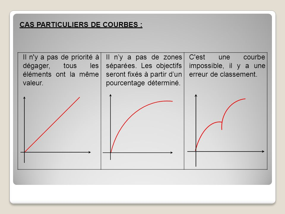 CAS PARTICULIERS DE COURBES :