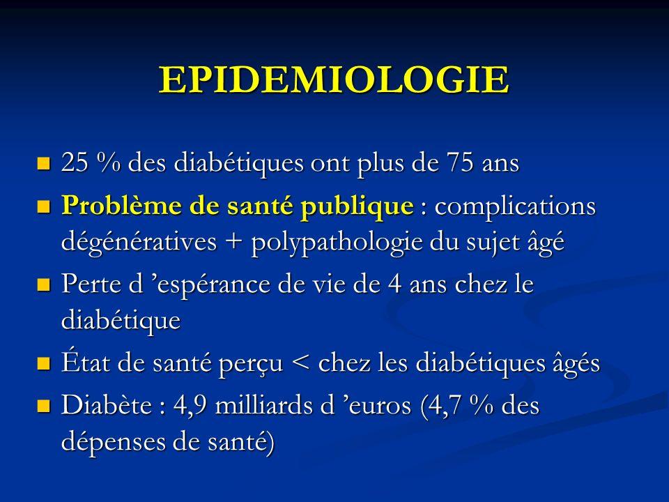 EPIDEMIOLOGIE 25 % des diabétiques ont plus de 75 ans