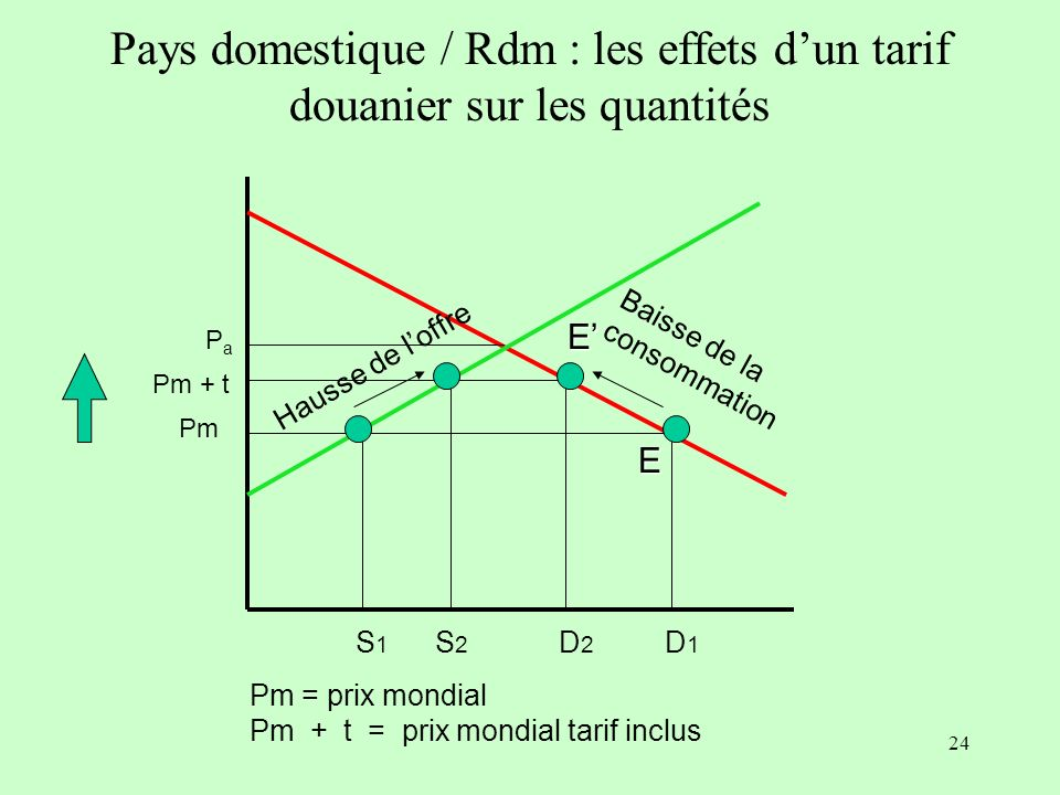 Pays domestique / Rdm : les effets d'un tarif douanier sur les quantités