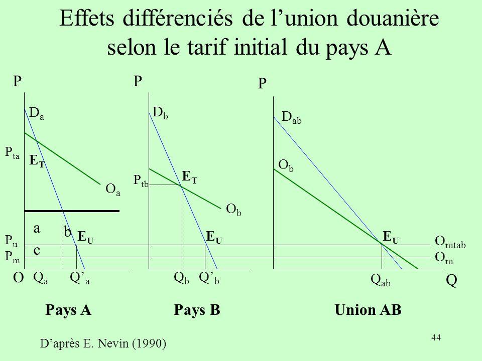 Effets différenciés de l'union douanière selon le tarif initial du pays A