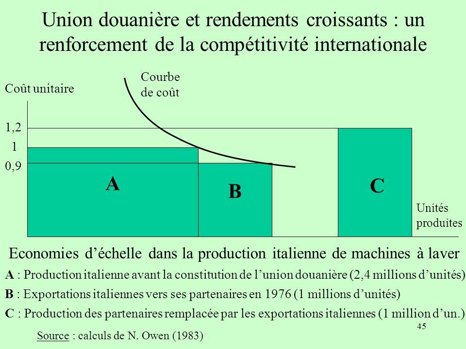 Union douanière et rendements croissants : un renforcement de la compétitivité internationale
