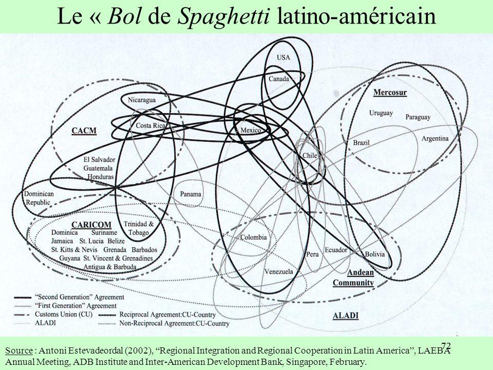 Le « Bol de Spaghetti latino-américain