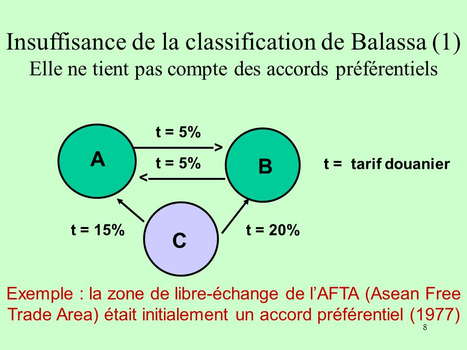 Insuffisance de la classification de Balassa (1)
