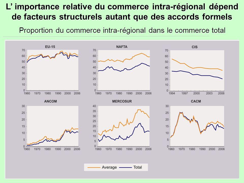 L' importance relative du commerce intra-régional dépend de facteurs structurels autant que des accords formels