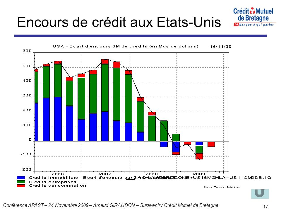 Encours de crédit aux Etats-Unis