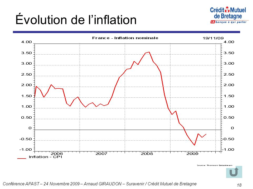 Évolution de l'inflation