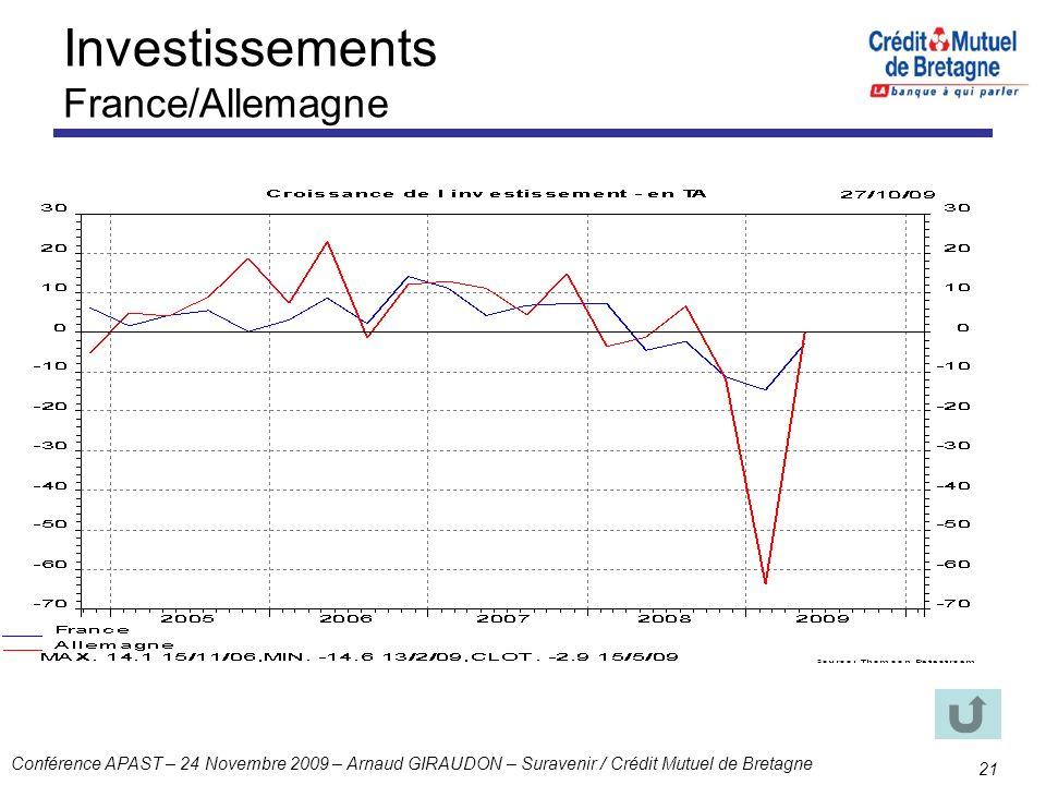 Investissements France/Allemagne