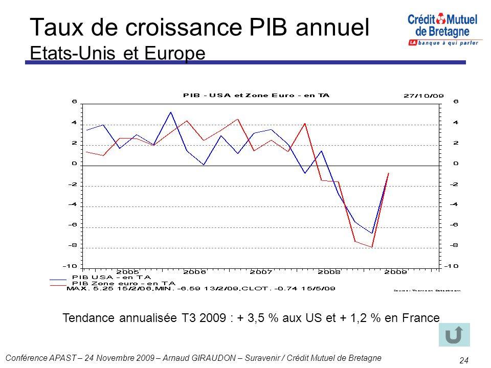 Taux de croissance PIB annuel Etats-Unis et Europe