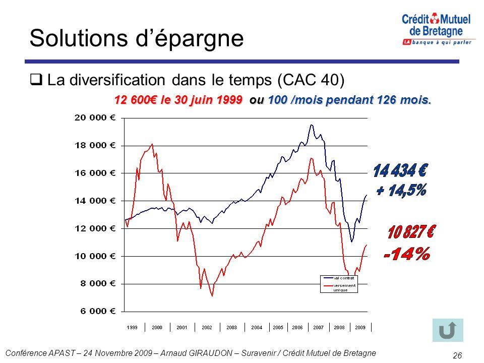 Solutions d'épargne La diversification dans le temps (CAC 40)
