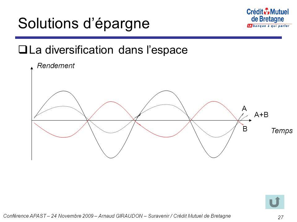 Solutions d'épargne La diversification dans l'espace Rendement A A+B B
