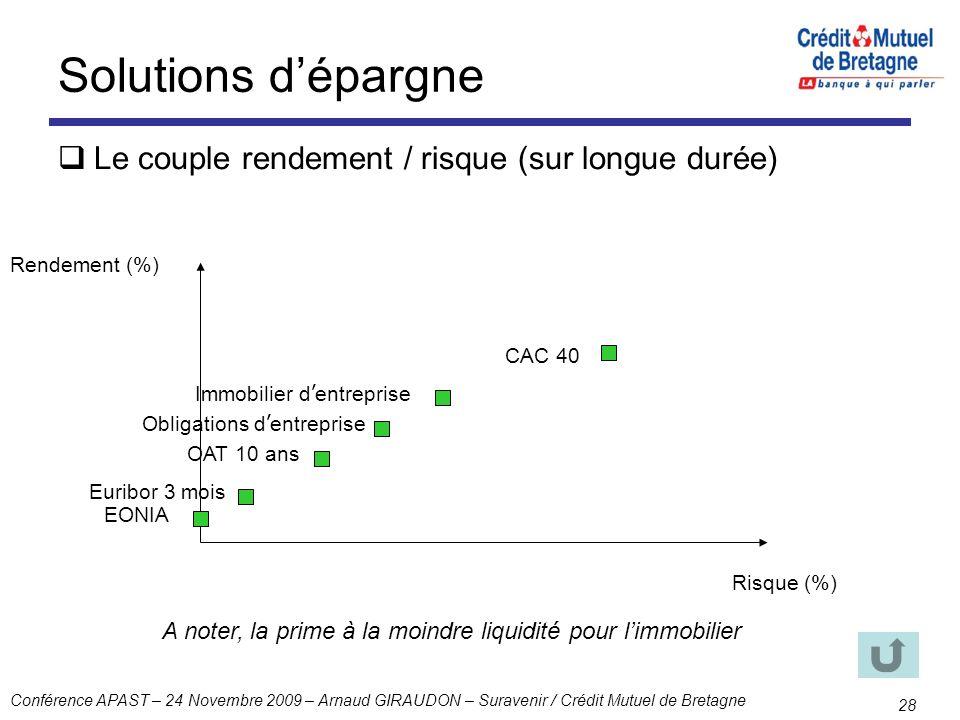 Solutions d'épargne Le couple rendement / risque (sur longue durée)