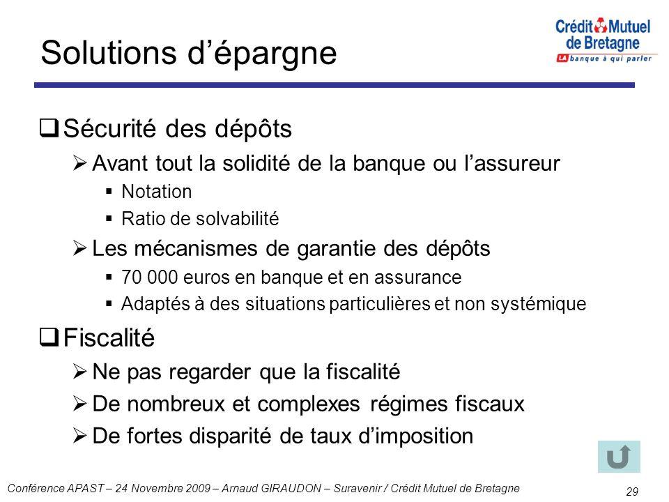 Solutions d'épargne Sécurité des dépôts Fiscalité