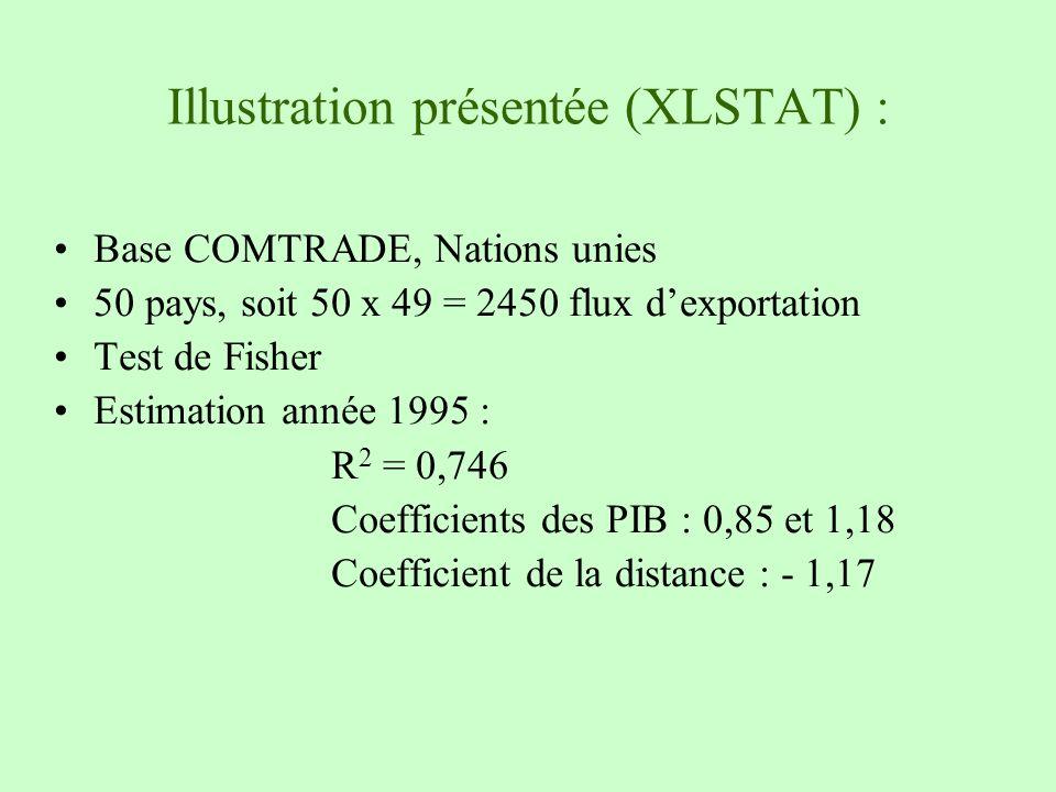 Illustration présentée (XLSTAT) :