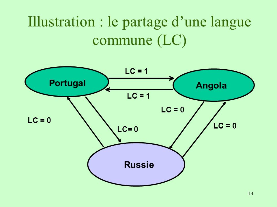 Illustration : le partage d'une langue commune (LC)