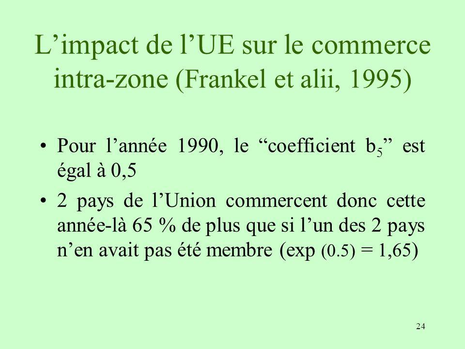 L'impact de l'UE sur le commerce intra-zone (Frankel et alii, 1995)
