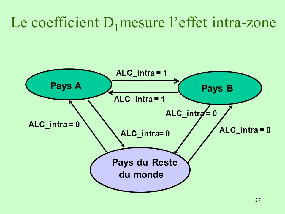 Le coefficient D1mesure l'effet intra-zone
