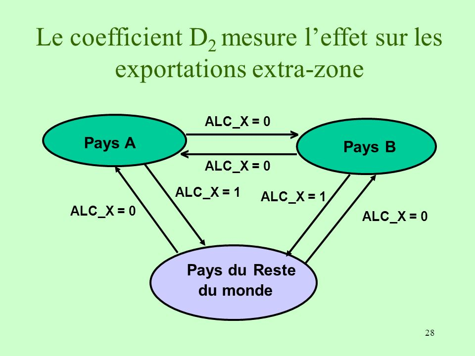 Le coefficient D2 mesure l'effet sur les exportations extra-zone