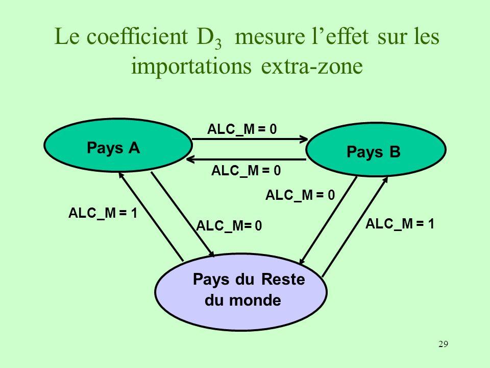 Le coefficient D3 mesure l'effet sur les importations extra-zone