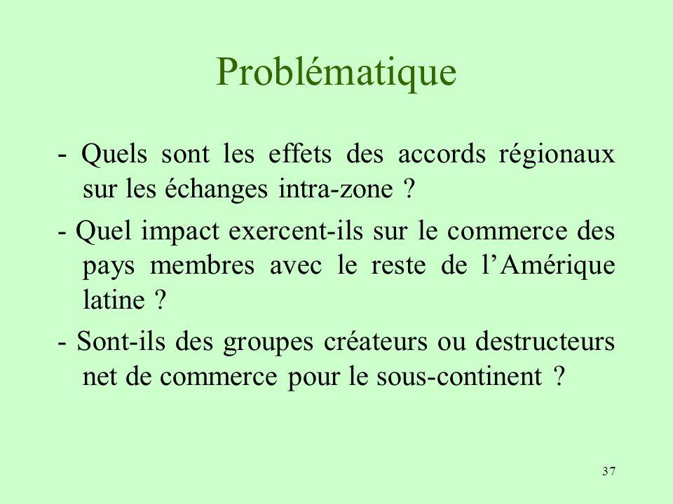 Problématique - Quels sont les effets des accords régionaux sur les échanges intra-zone