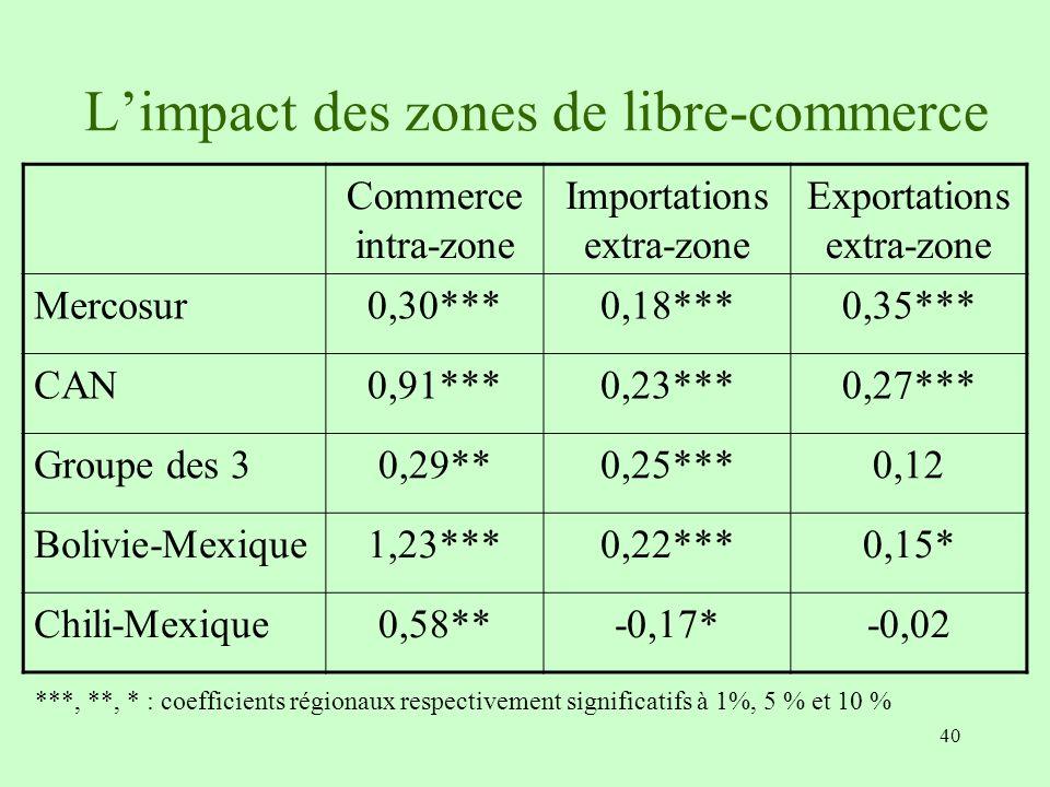 L'impact des zones de libre-commerce