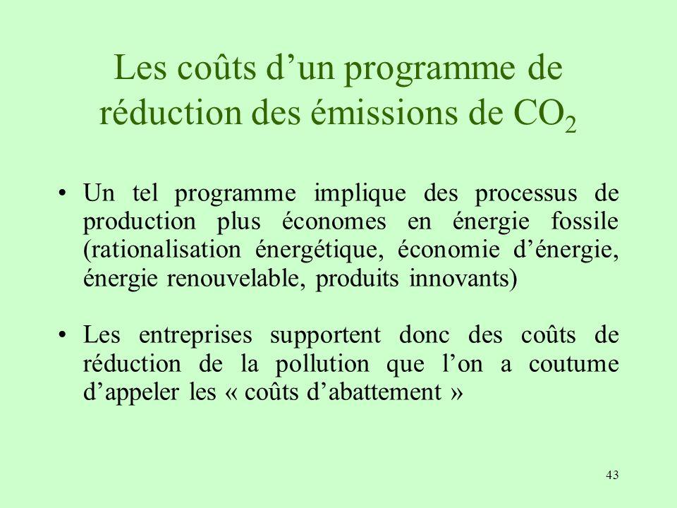 Les coûts d'un programme de réduction des émissions de CO2