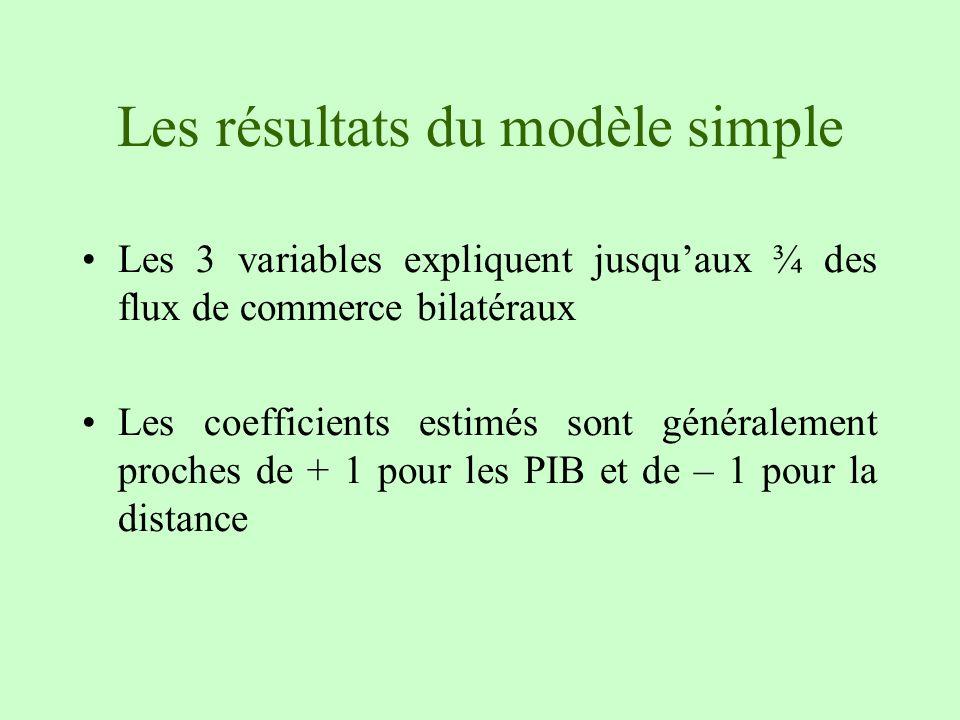 Les résultats du modèle simple