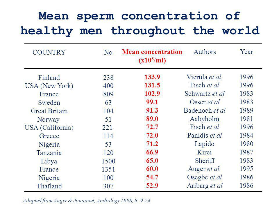 Mean sperm concentration of healthy men throughout the world