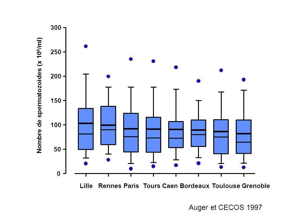Auger et CECOS 1997 300 250 Nombre de spermatozoides (x 106/ml) 200