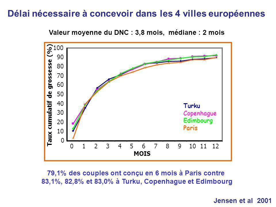 Délai nécessaire à concevoir dans les 4 villes européennes