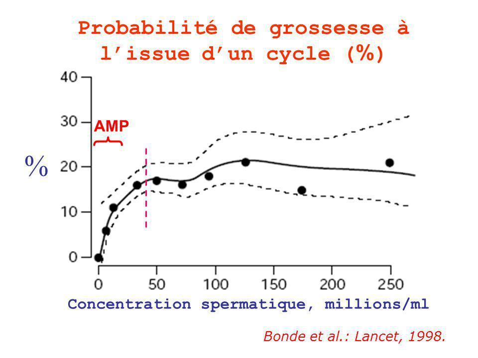 Probabilité de grossesse à l'issue d'un cycle (%)