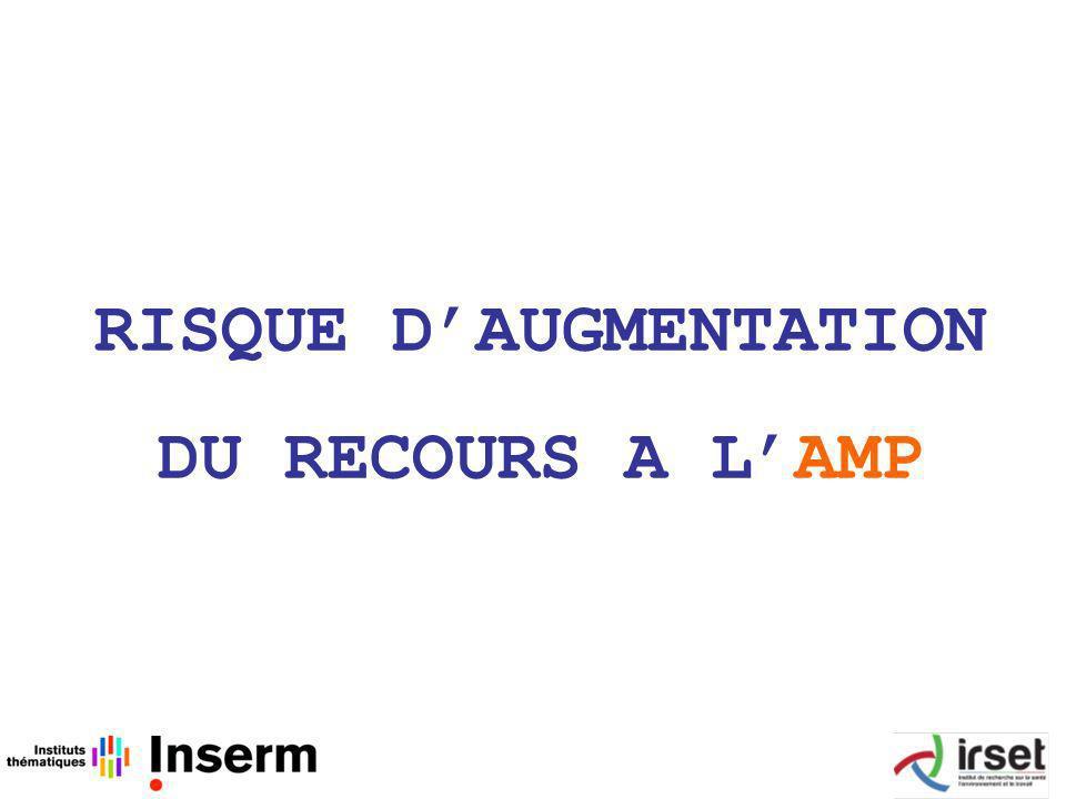 RISQUE D'AUGMENTATION DU RECOURS A L'AMP
