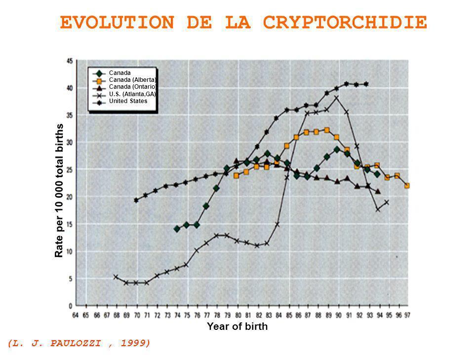 EVOLUTION DE LA CRYPTORCHIDIE