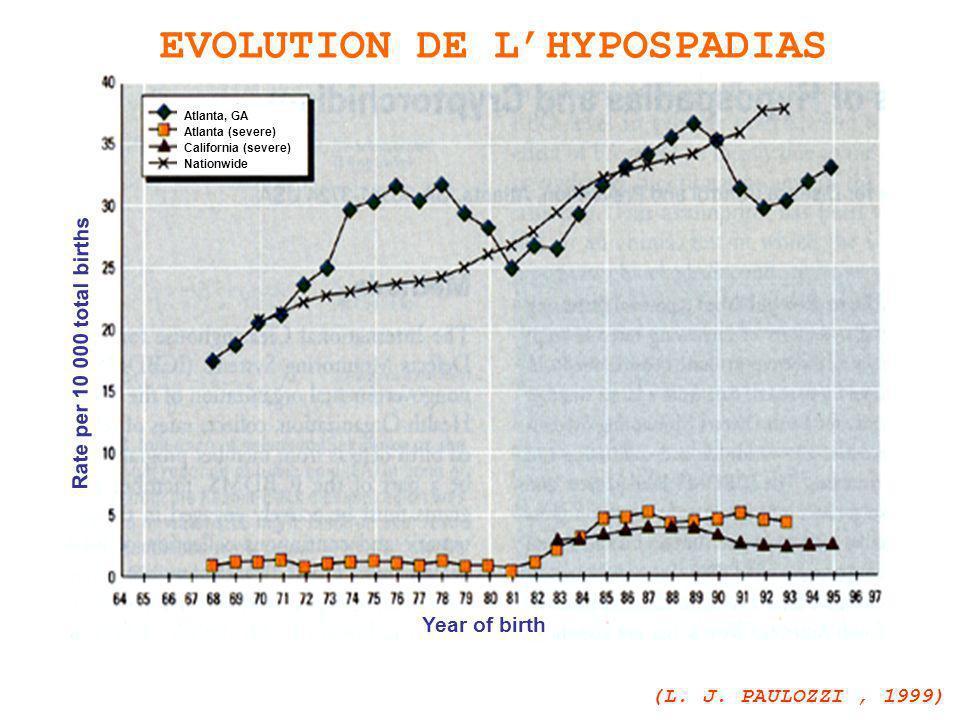 EVOLUTION DE L'HYPOSPADIAS