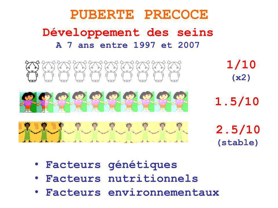 Développement des seins
