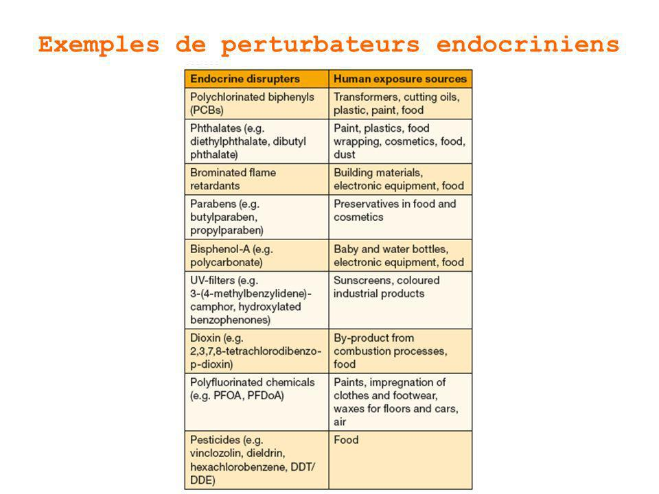 Exemples de perturbateurs endocriniens