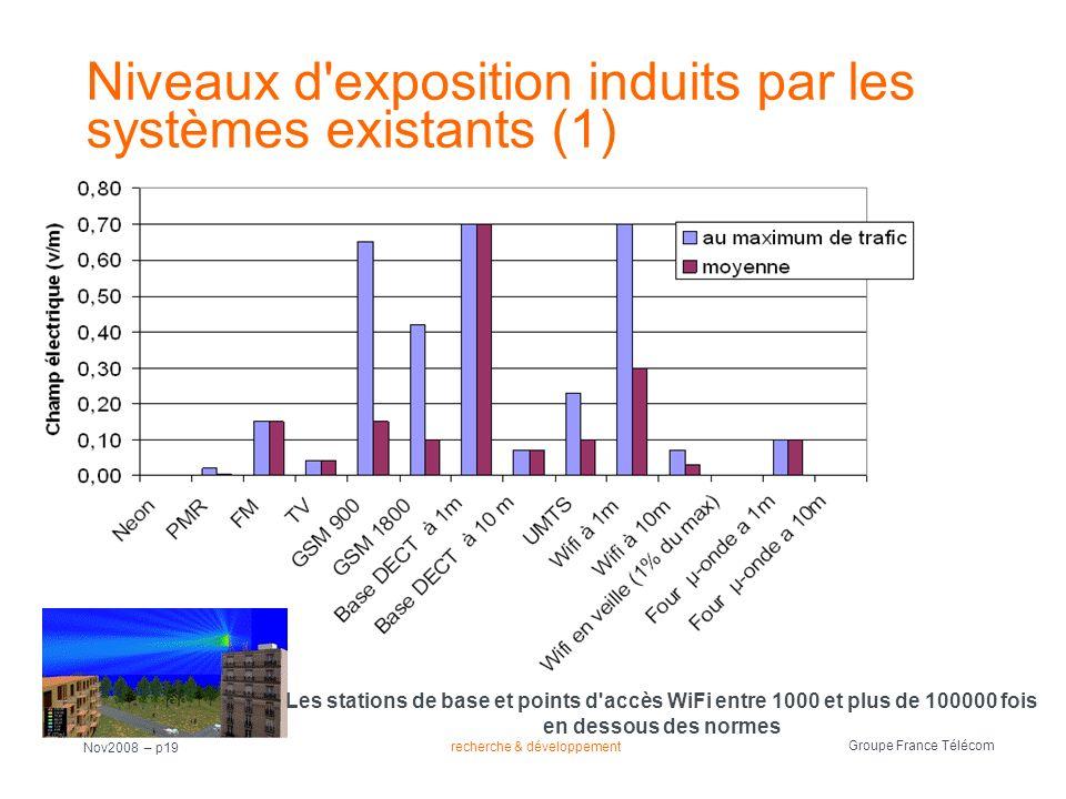 Niveaux d exposition induits par les systèmes existants (1)