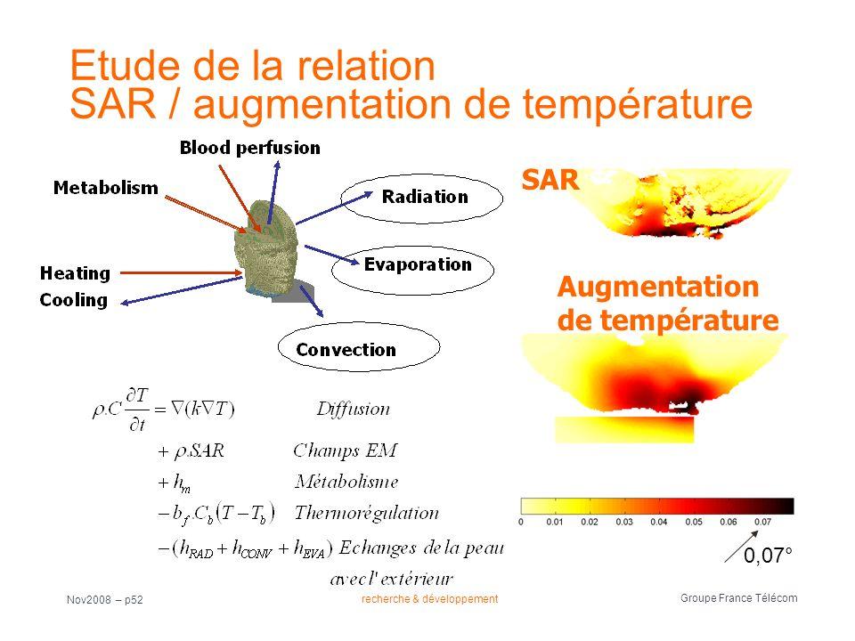 Etude de la relation SAR / augmentation de température