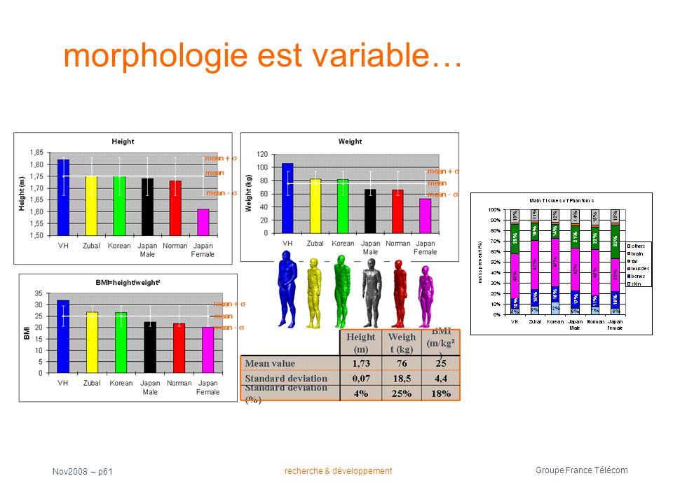 morphologie est variable…