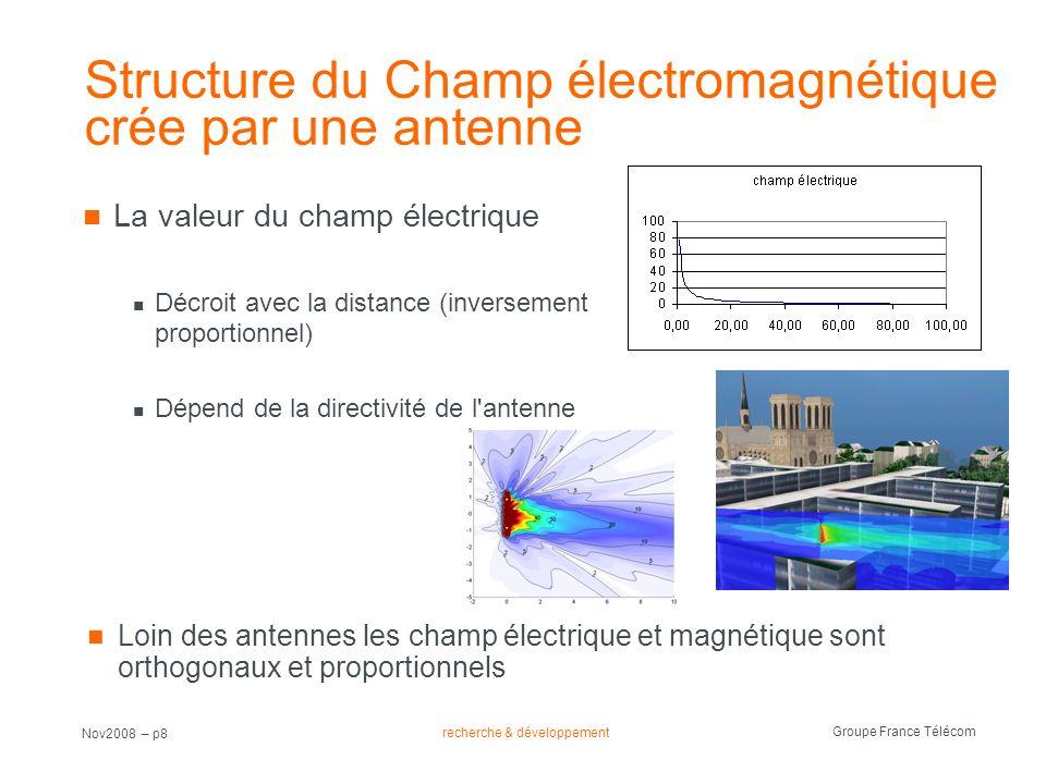 Structure du Champ électromagnétique crée par une antenne