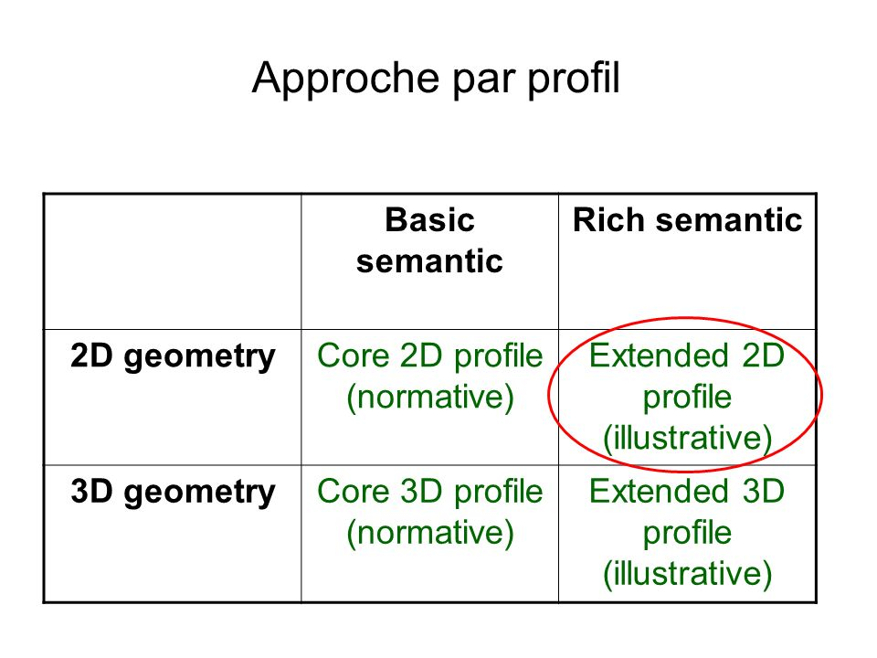 Approche par profil Basic semantic Rich semantic 2D geometry