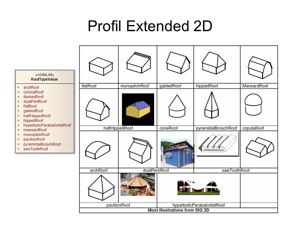 Profil Extended 2D