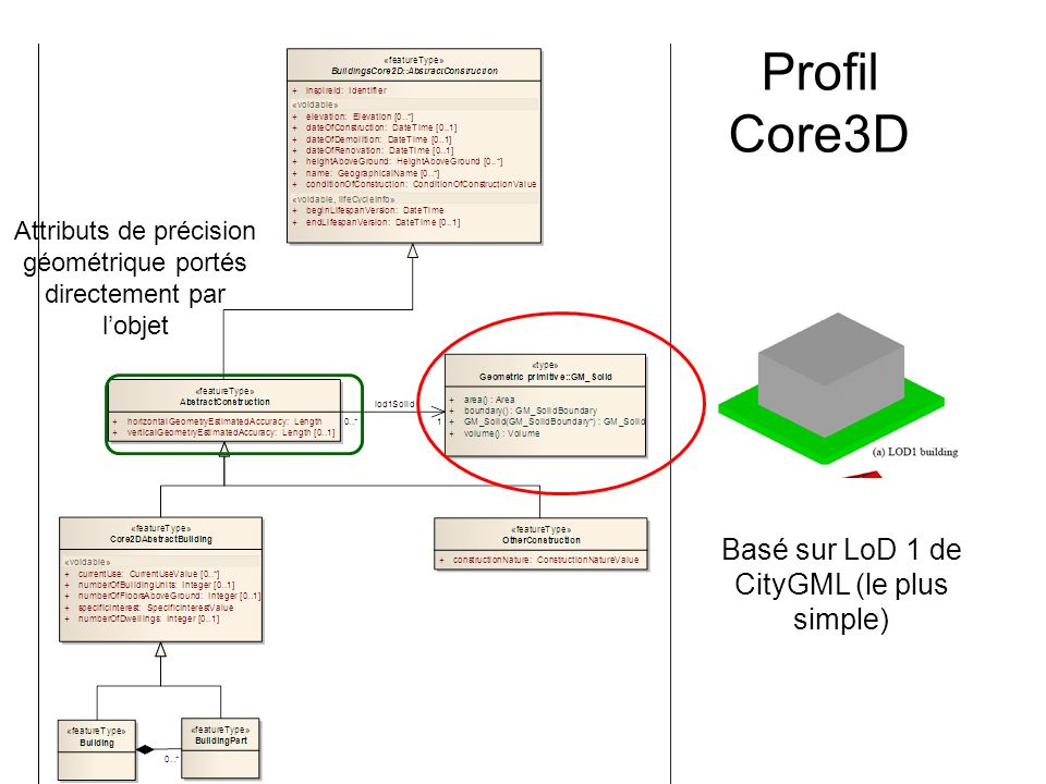 Profil Core3D Basé sur LoD 1 de CityGML (le plus simple)