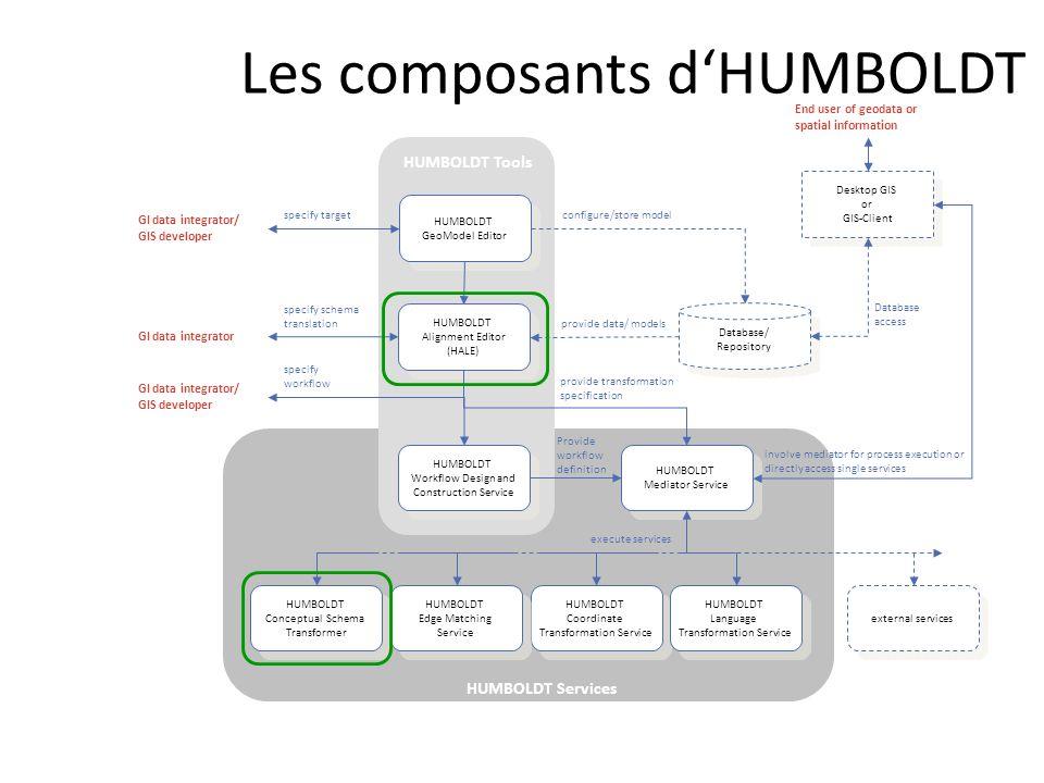 Les composants d'HUMBOLDT